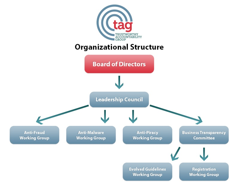 TAG Organizational Structure Chart